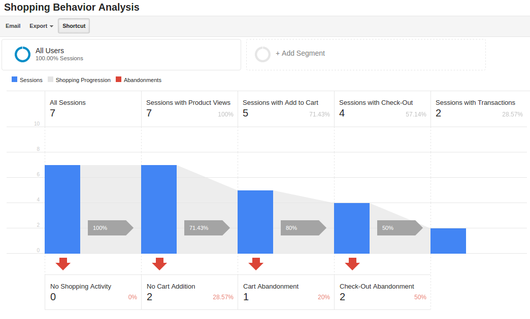Google Analytics Enhanced Ecommerce for CS-Cart