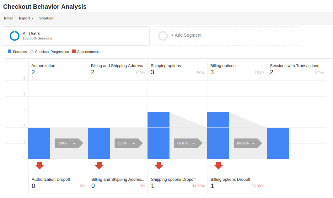 Google Analytics Enhanced Ecommerce Behavior Analysis