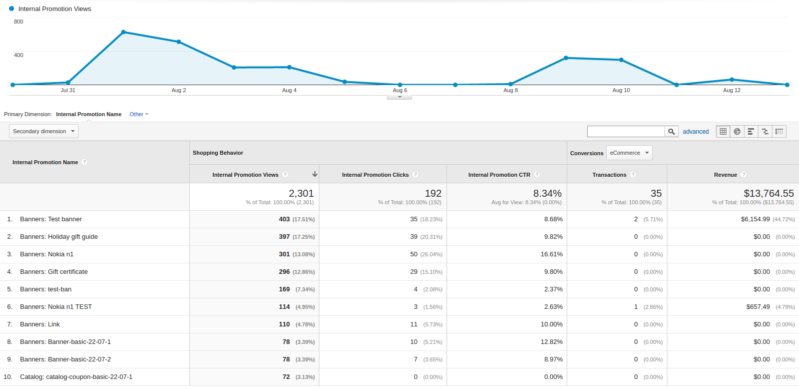 Google Analytics Enhanced Ecommerce Statistics